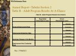 annual report tabular section 2 table b adult program results at a glance