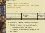 annual report tabular section table a workforce investment act customer satisfaction results