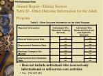 annual report tabular section table d other outcome information for the adult program