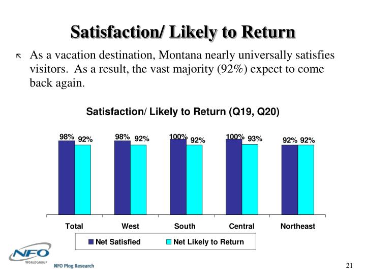 Satisfaction/ Likely to Return