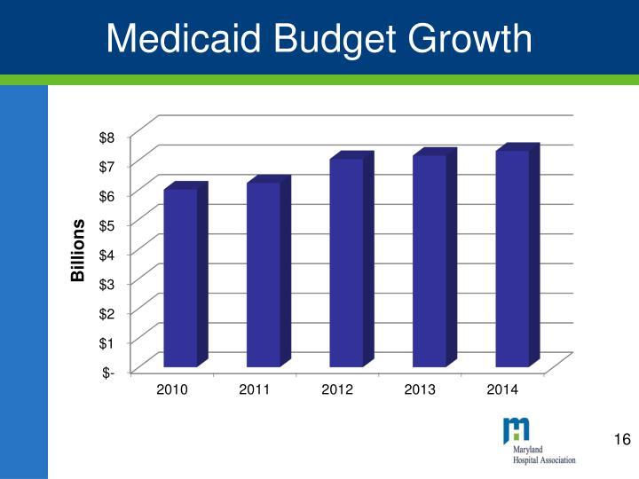 Medicaid Budget Growth