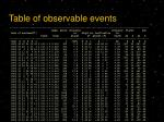 table of observable events