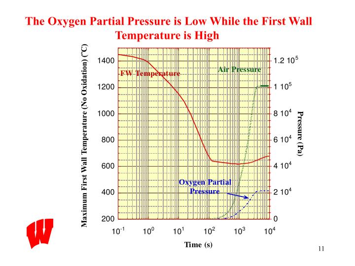 The Oxygen Partial Pressure is Low While the First Wall