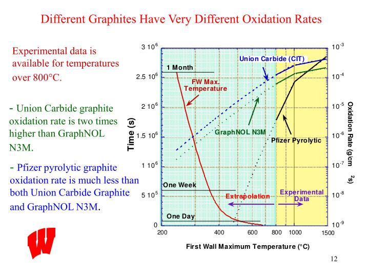 Different Graphites Have Very Different Oxidation Rates
