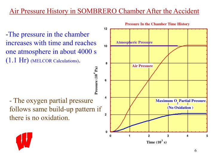 Pressure In the Chamber Time History