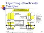 abgrenzung internationaler strategien