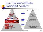 bsp markenarchitektur kombiniert zusatz