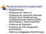 markenpositionierungsmodell1