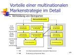 vorteile einer multinationalen markenstrategie im detail1