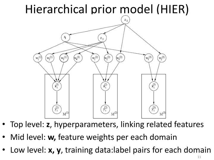 Hierarchical prior model (HIER)