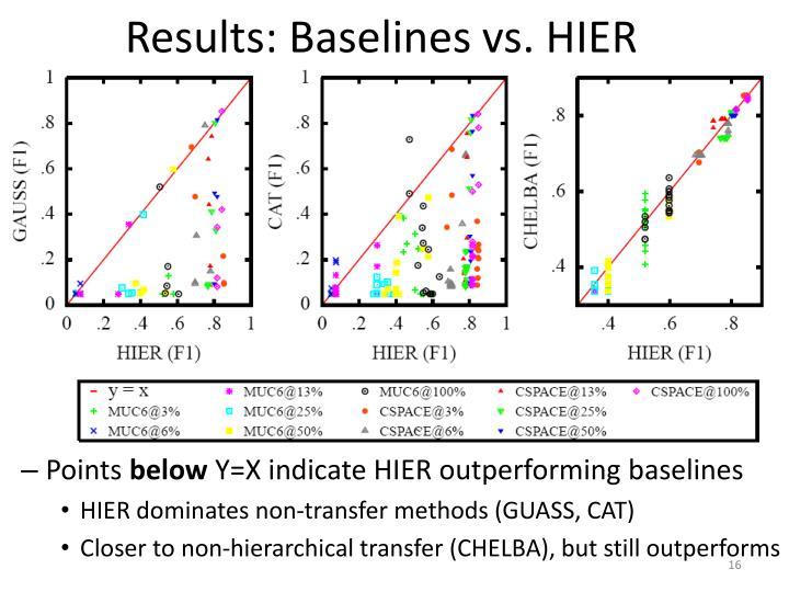 Results: Baselines vs. HIER