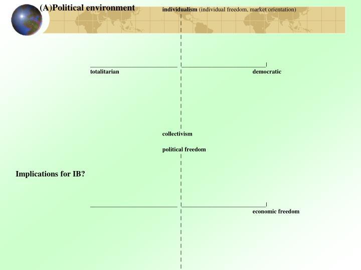(A)Political environment