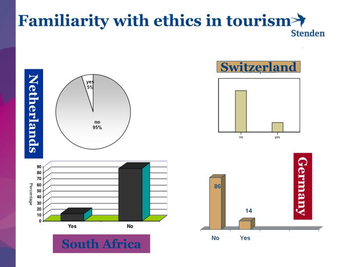 Familiarity with ethics in tourism