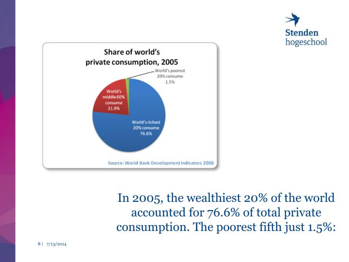 In 2005, the wealthiest 20% of the world accounted for 76.6% of total private consumption. The poorest fifth just 1.5%: