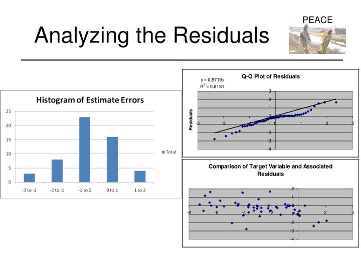 Analyzing the Residuals