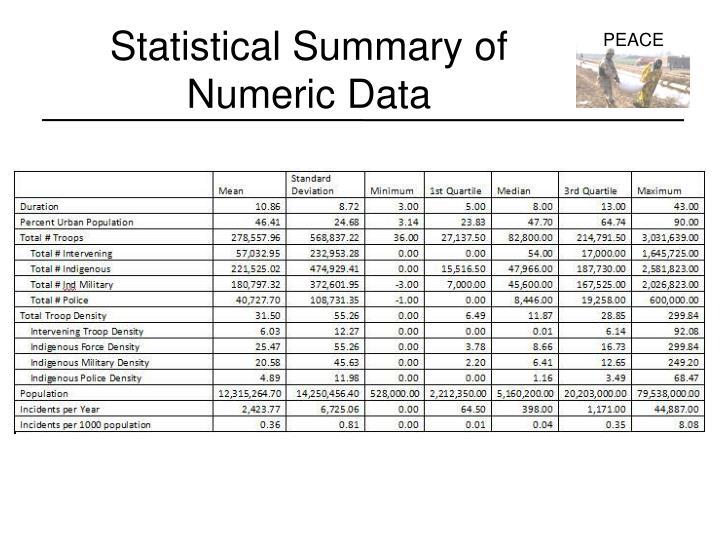 Statistical Summary of Numeric Data