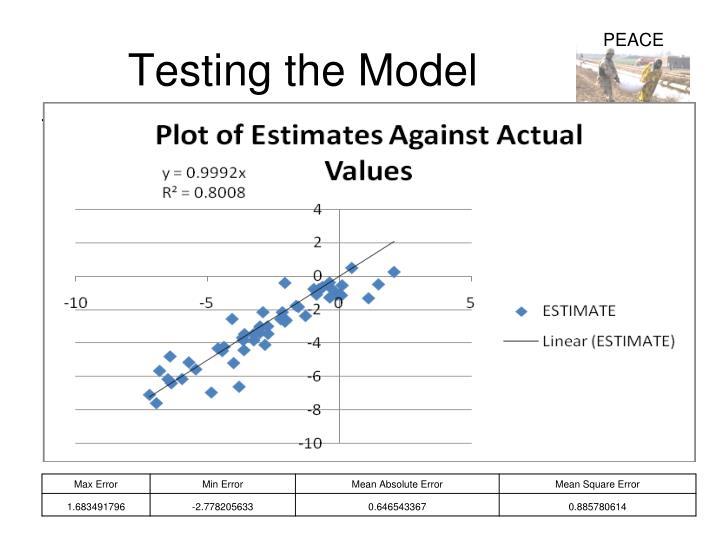 Testing the Model