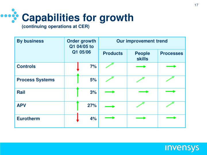 Capabilities for growth