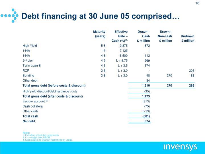 Debt financing at 30 June 05 comprised…
