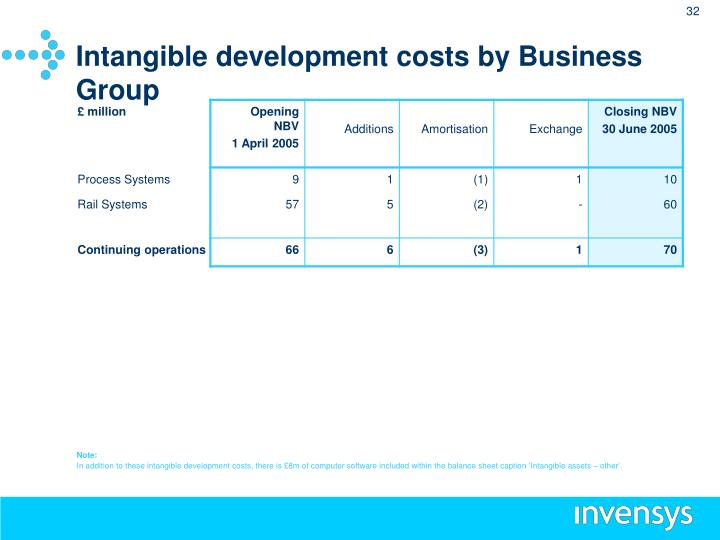 Intangible development costs by Business Group