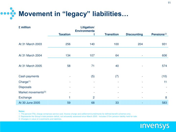 """Movement in """"legacy"""" liabilities…"""