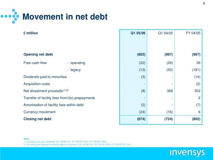 Movement in net debt