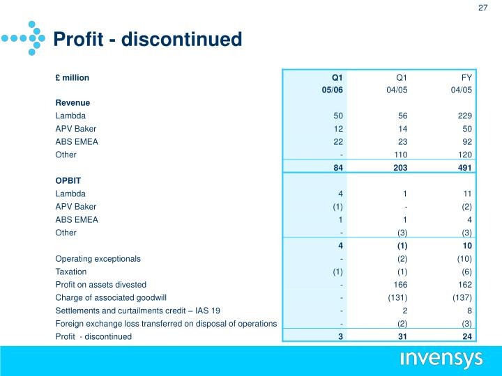 Profit - discontinued
