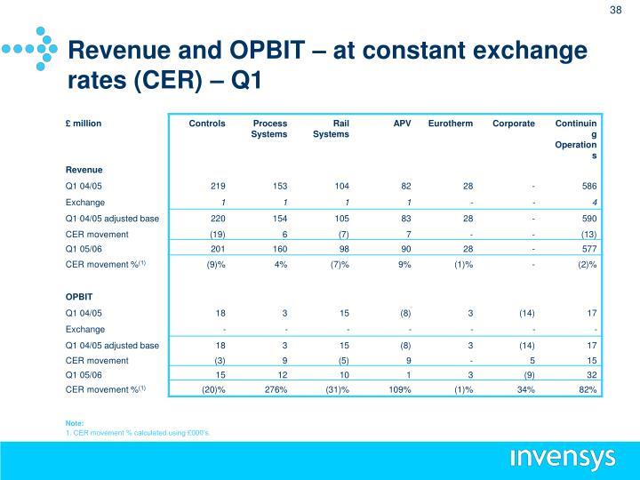 Revenue and OPBIT – at constant exchange rates (CER) – Q1