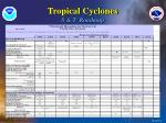 tropical cyclones s t roadmap