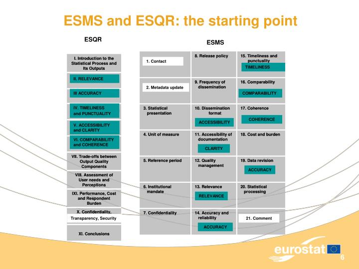 ESMS and ESQR: the starting point