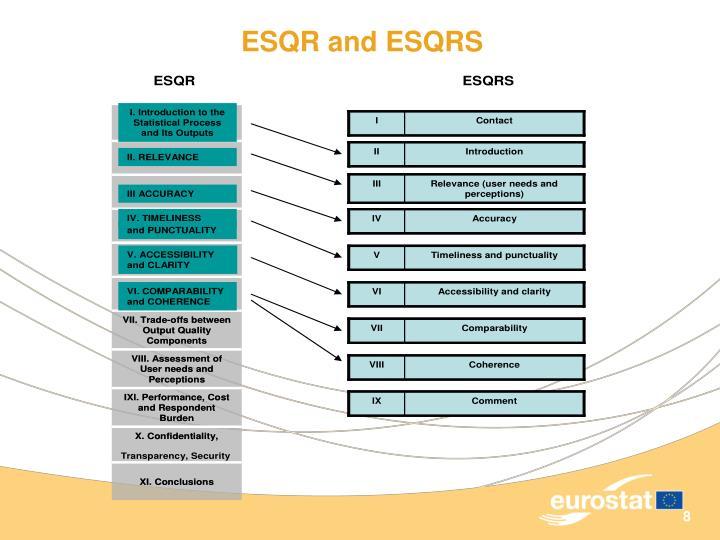 ESQR and ESQRS