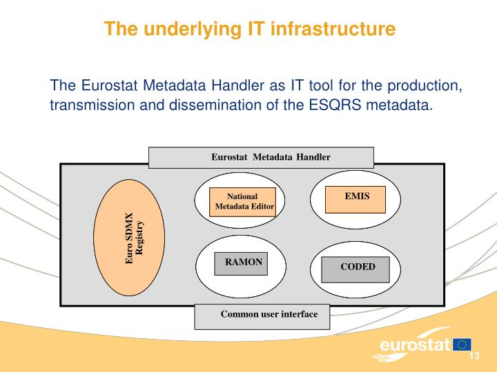 The underlying IT infrastructure