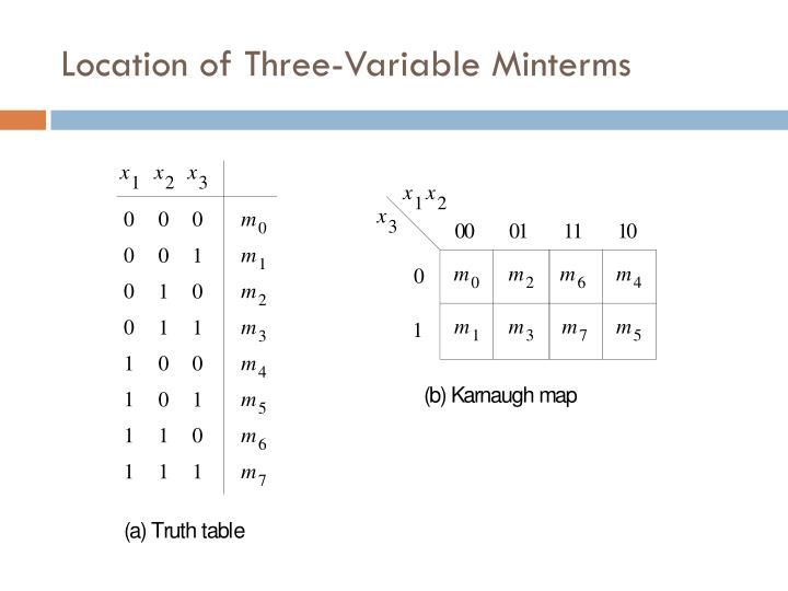 Location of Three-Variable Minterms