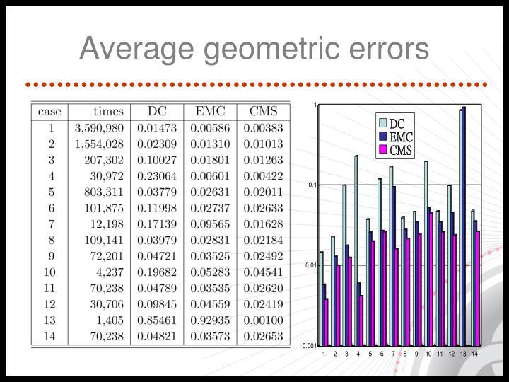 Average geometric errors