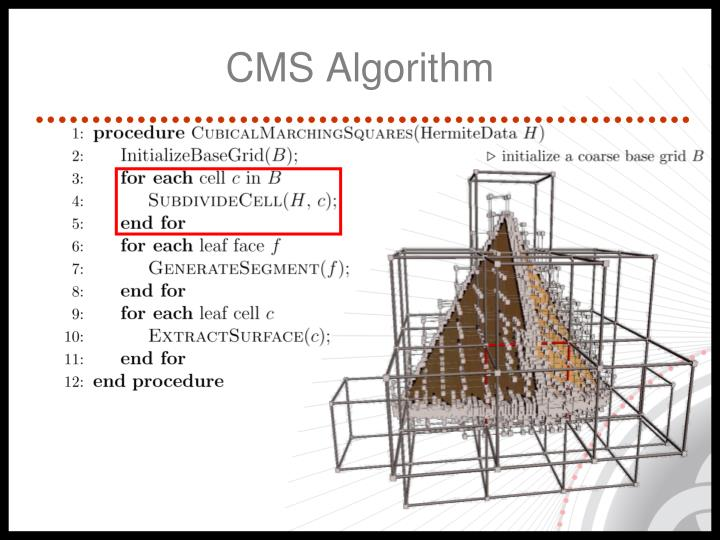 CMS Algorithm