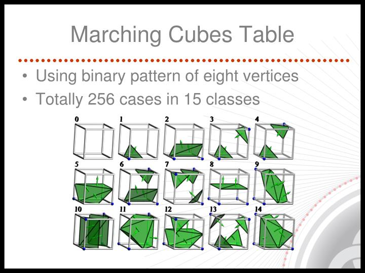 Marching Cubes Table