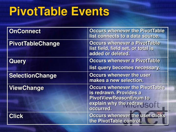 PivotTable Events