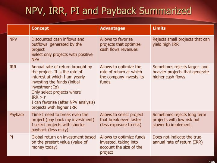NPV, IRR, PI and