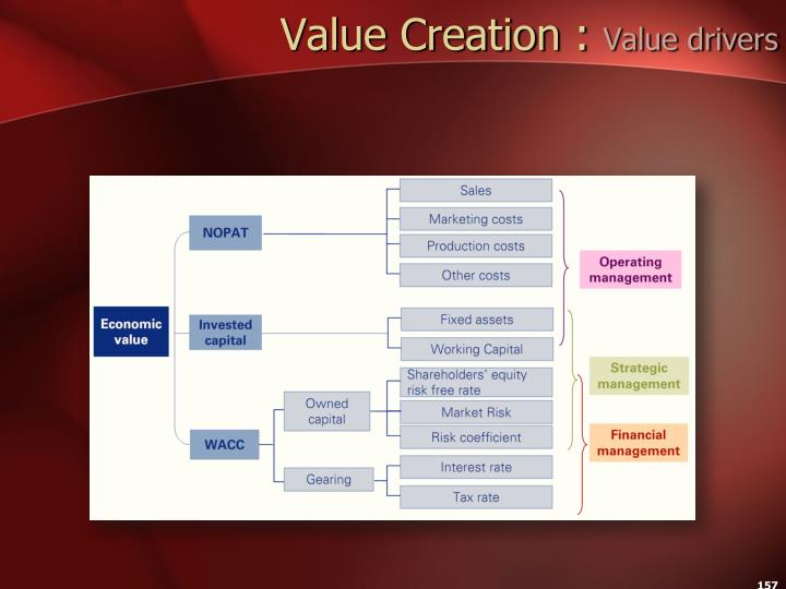 Value Creation :