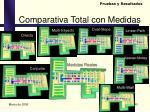 comparativa total con medidas