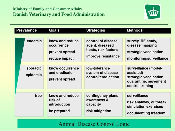 Prevalence           GoalsStrategies      Methods