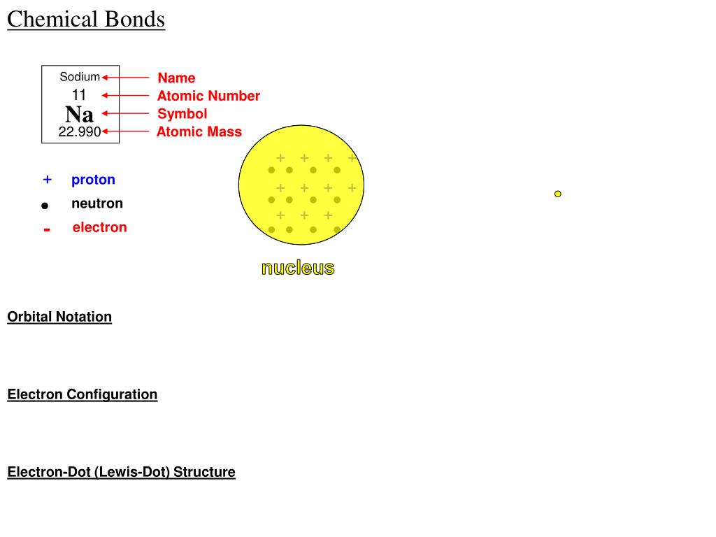 Ppt Chemical Bonds Powerpoint Presentation Id1744047