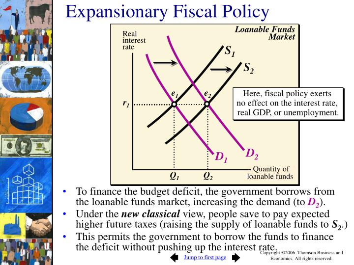 Here, fiscal policy exerts