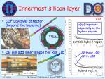 innermost silicon layer