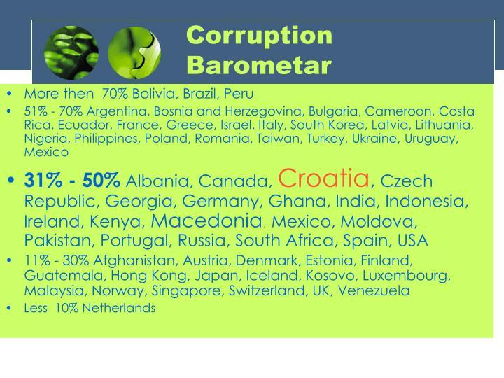 Corruption Barometar