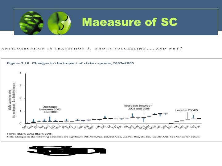Maeasure of SC