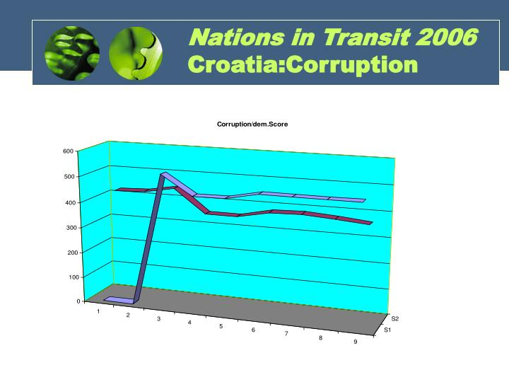 Nations in Transit 2006