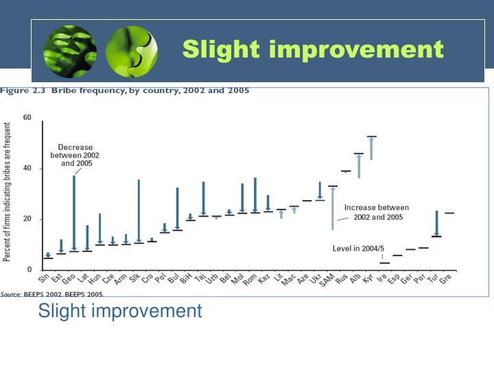 Slight improvement