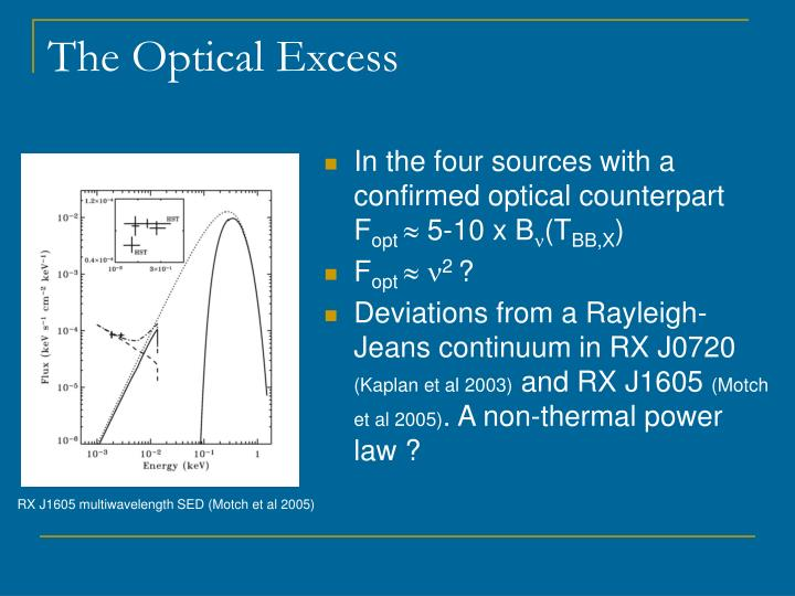 The Optical Excess