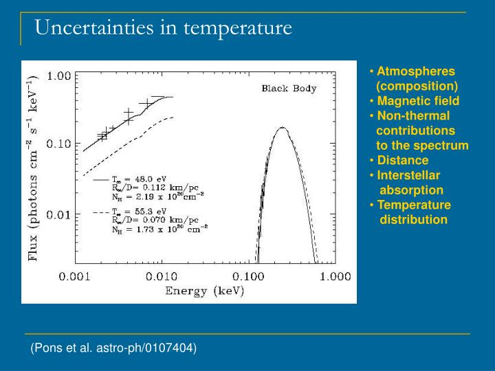 Uncertainties in temperature